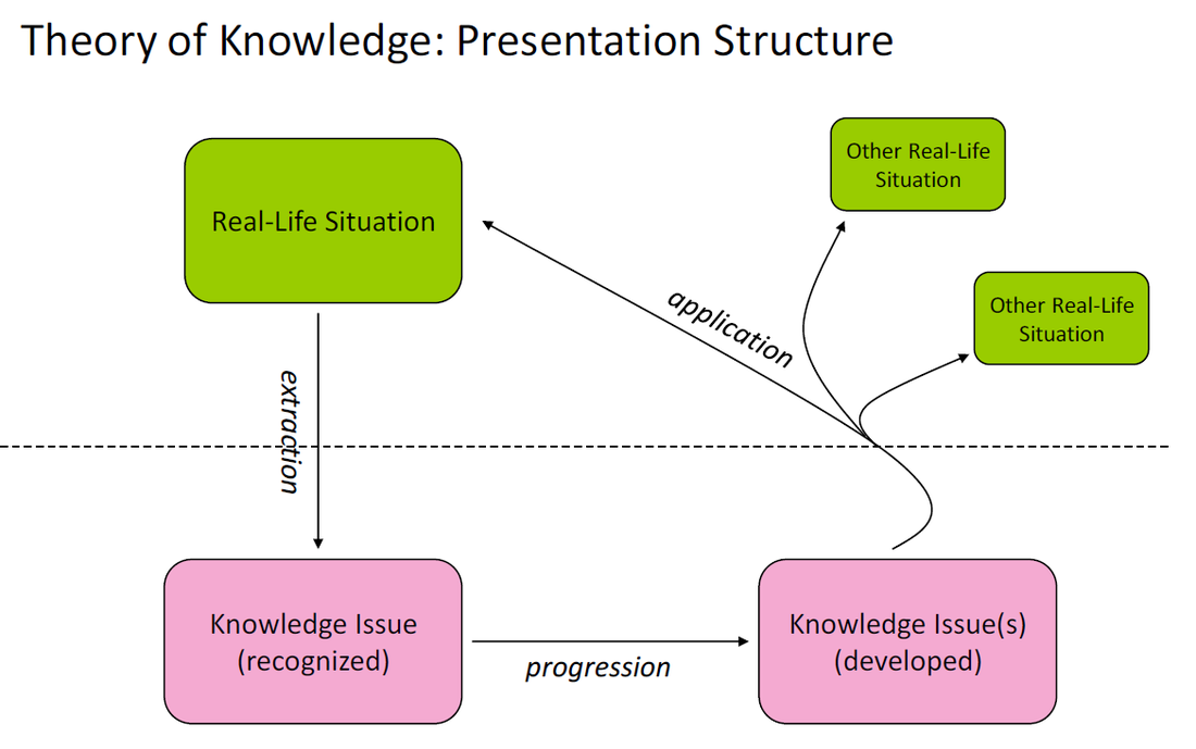 tok shared vs personal When we discuss personal knowledge and shared knowledge in class, the flow  of  he provides an excellent example of the back-and-forth flow of shared and  personal knowledge – an  subscribe to the tok rss feed.